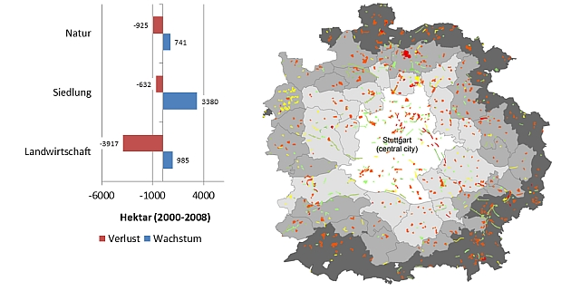 Monitoring land use change: Stuttgart