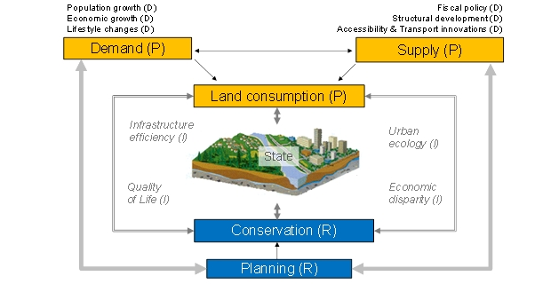 Research frameworks: land use change